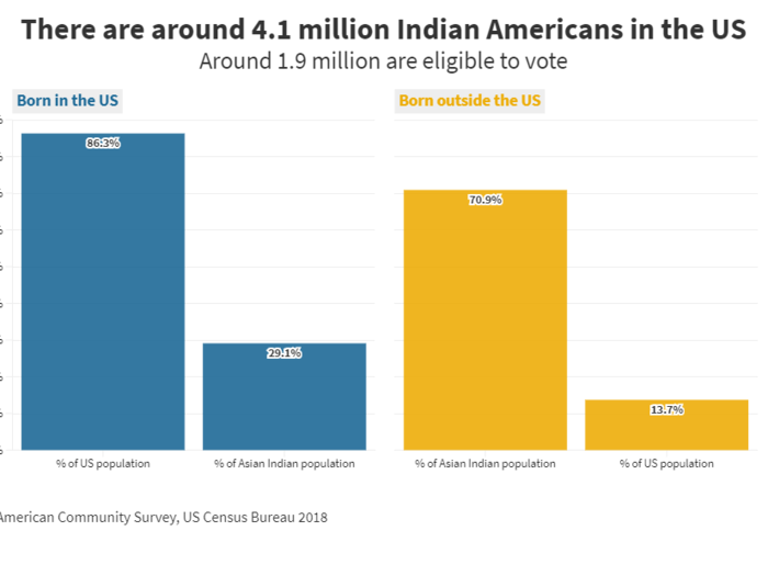 1. The Indian American voting population is heavily foreign-born and growing rapidly