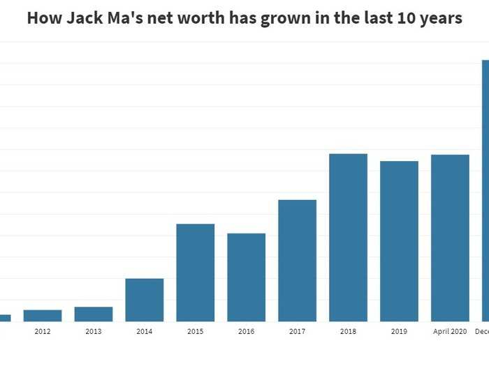 Jack Ma's net worth over the last decade