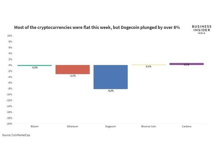 Here's how the top cryptocurrencies performed in the last week