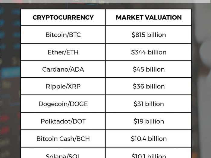 Market cap of the top ten cryptocurrencies as of 9 Aug 2021